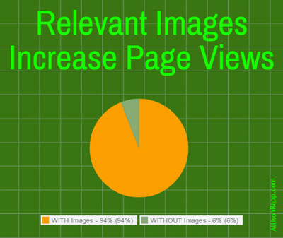 Images increase views