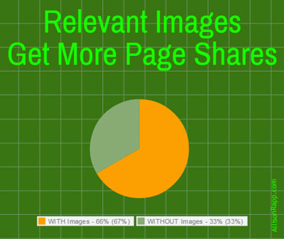 Images get more shares